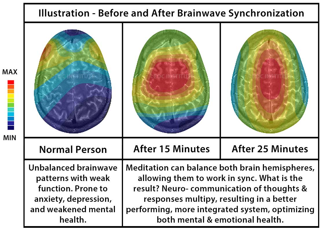 What brainwave synchronization does to the brain.